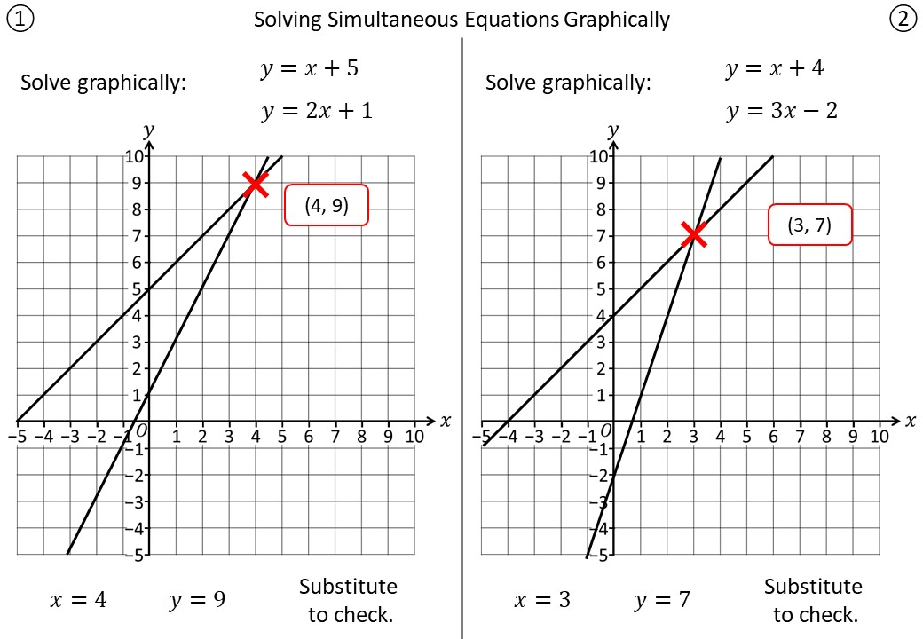 Simultaneous Equations - Graphically - Demonstration