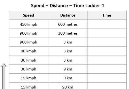 Speed, Distance & Time - Worksheet C