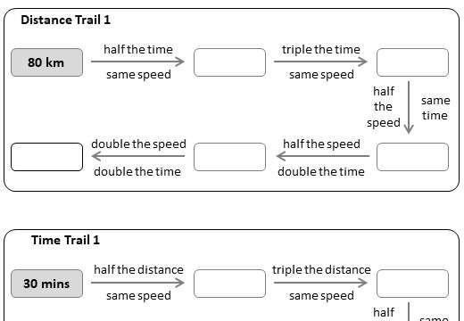 Speed, Distance & Time - Worksheet D