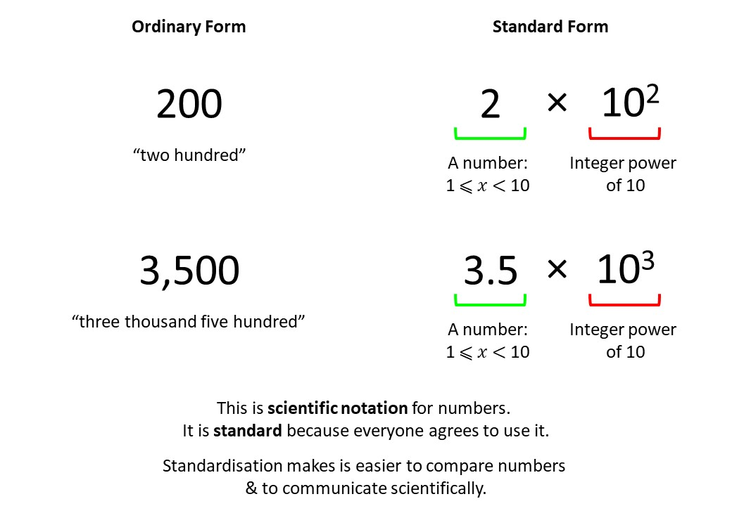 Standard Form & Ordinary Numbers - Converting - Demonstration