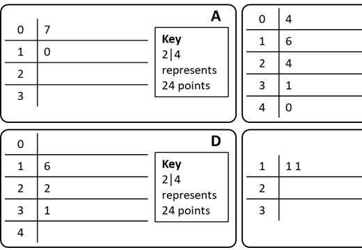 Stem & Leaf Diagrams - Card Complete & Match