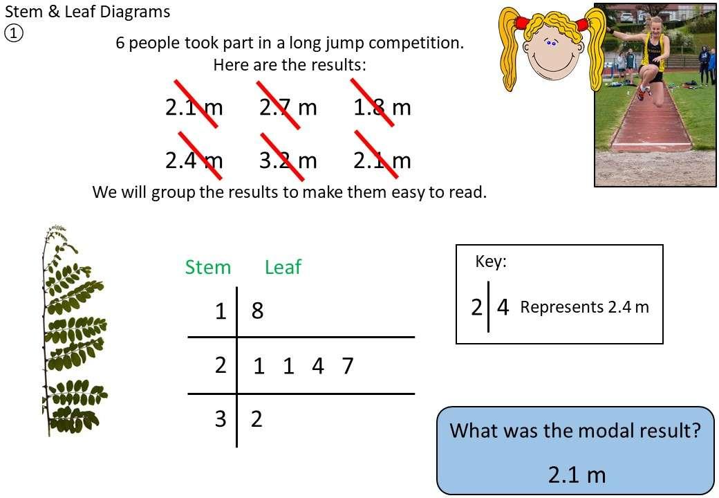 Stem & Leaf Diagrams - Demonstration