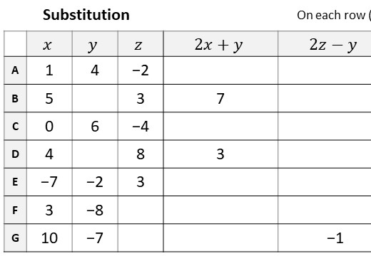 Substitution - Negative - Without Indices - Worksheet A