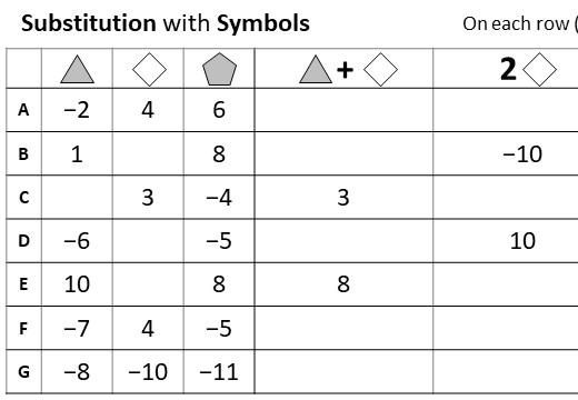 Substitution - Symbols - Negative - Worksheet A