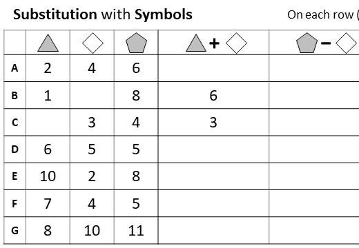 Substitution - Symbols - Positive - Worksheet A