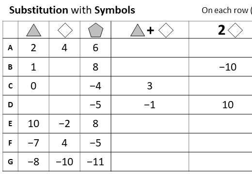 Substitution - Symbols - Worksheet A