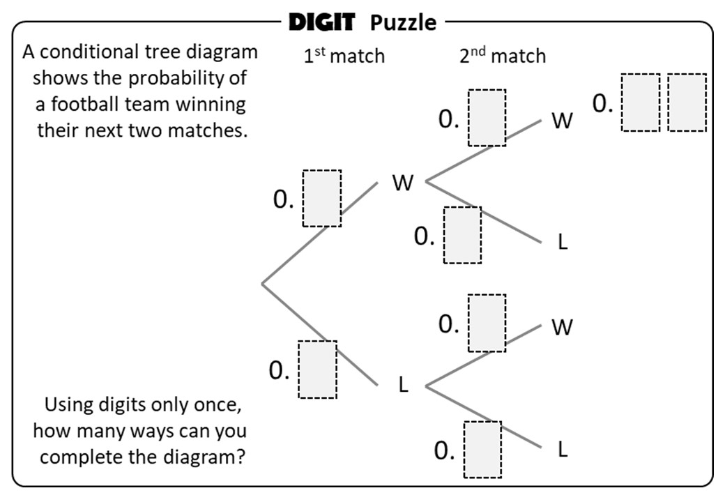 Tree Diagrams - Conditional - Digit Puzzle
