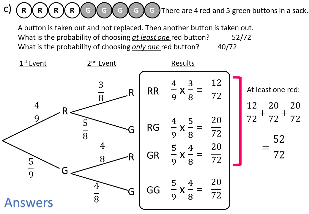 Probability Tree Diagrams  Conditional Events