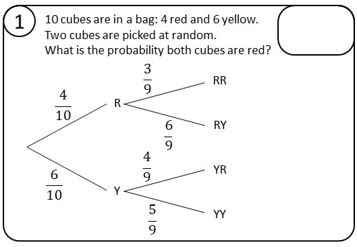 Tree Diagrams - Condtional - Relay Race