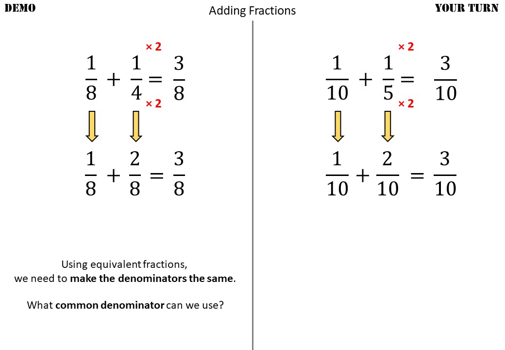 Unit Fractions - Adding & Subtracting - Demonstration