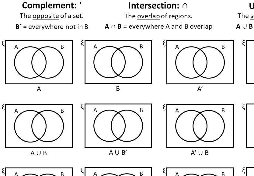 Venn Diagrams - Notation - Worksheet B