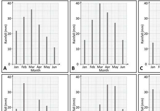 Vertical Line Chart - Card Match