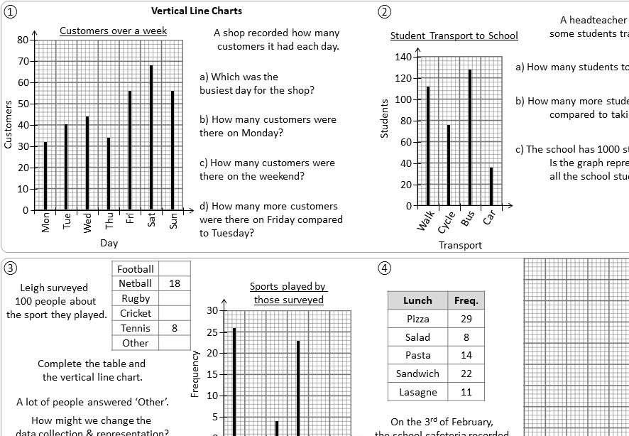 Vertical Line Chart - Worksheet A