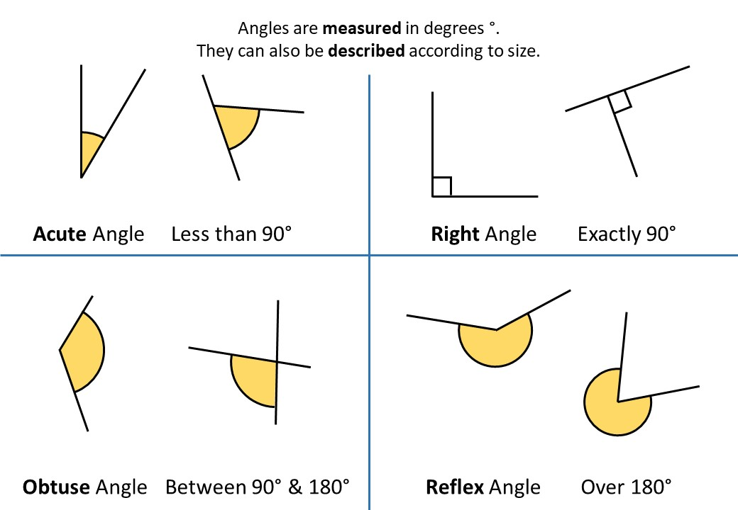 Angle - Vocabulary - Demonstration