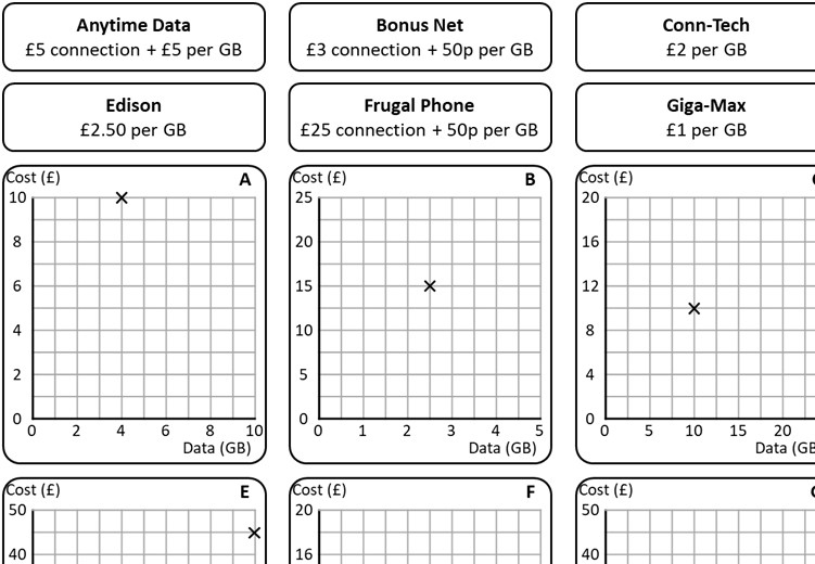 Cost Graphs - Card Complete & Match
