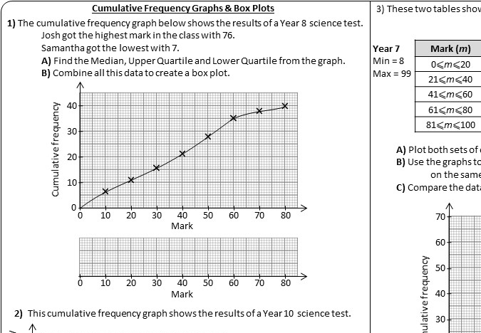 Cumulative Frequency Graphs & Box Plots - Worksheet A