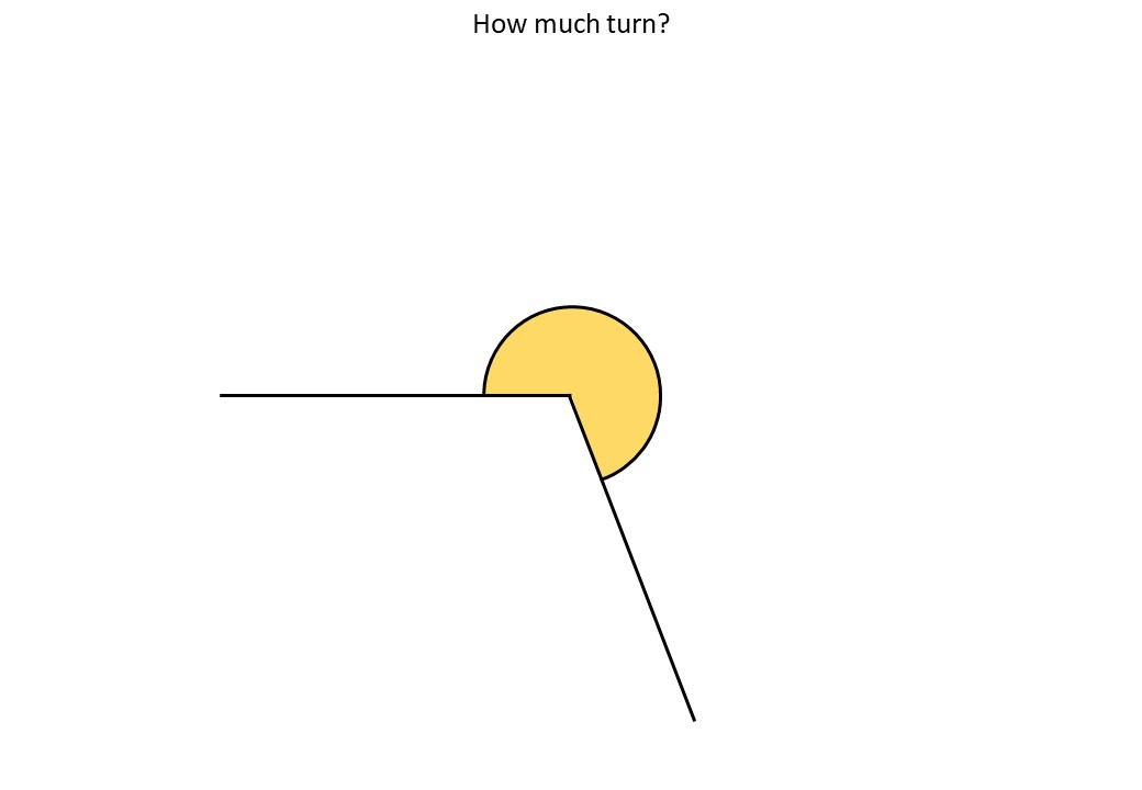 Estimating Angles - Demonstration