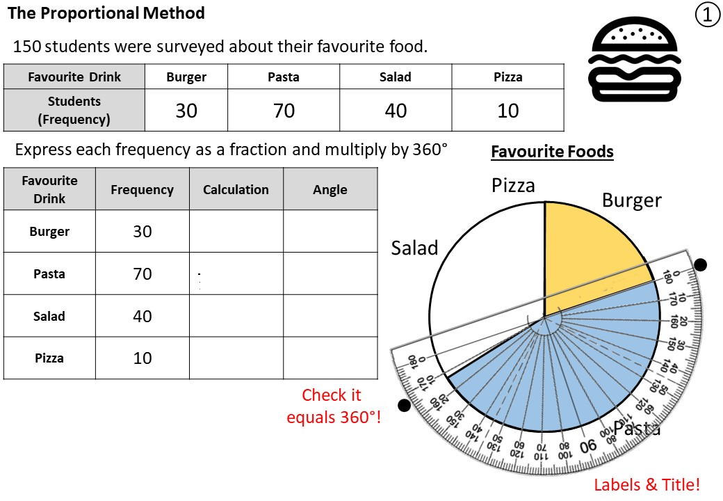 Pie Charts - Proportional Method - Demonstration