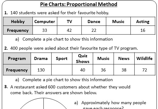 Pie Charts - Proportional Method - Worksheet A
