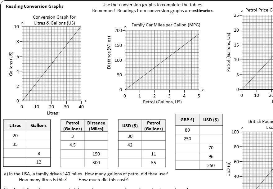 Conversion Graphs - Reading - Worksheet A