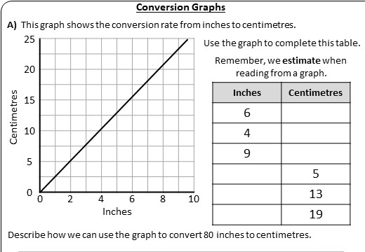 Conversion Graphs - Worksheet A
