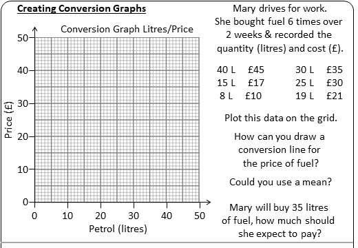Conversion Graphs - Worksheet B