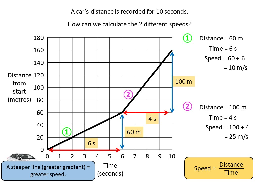 Distance-Time Graphs - Constant - Reading - Demonstration