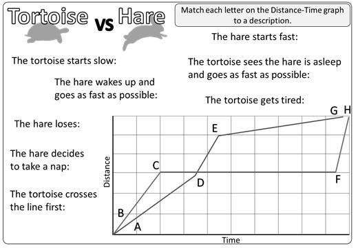 Distance-Time Graphs - Constant - Reading - Worksheet A