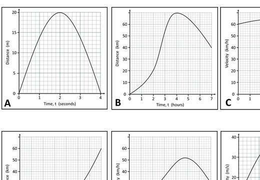 Distance & Velocity Graphs - Card Match