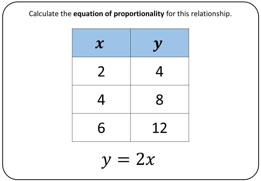 Forming Proportional Relationships - Bingo OA