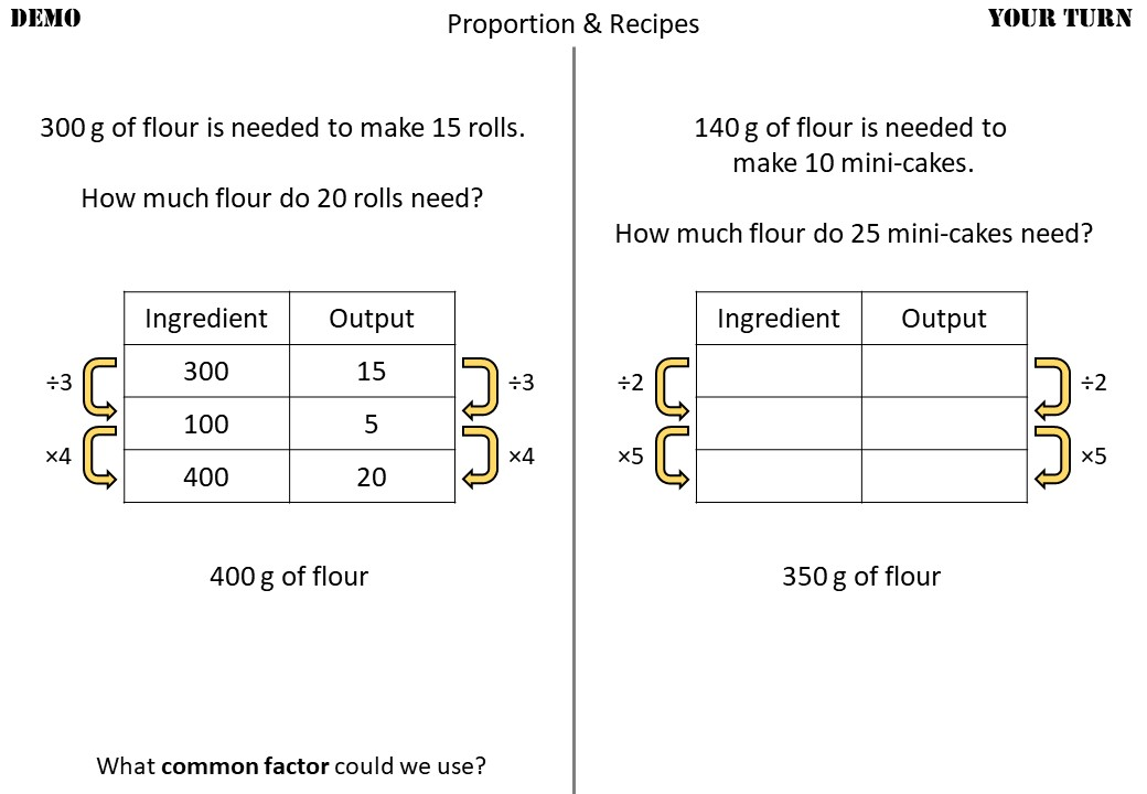 Proportion - Recipes - Non-Calculator - Demonstration