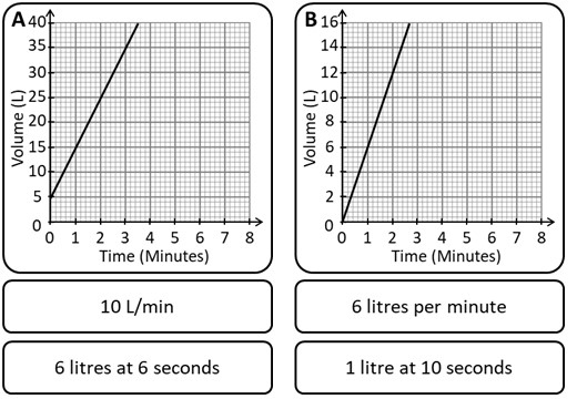 Volume-Time Graphs - Card Match