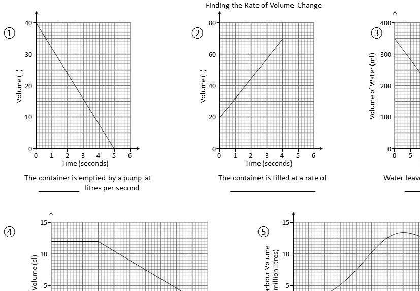 Volume-Time Graphs - Worksheet B