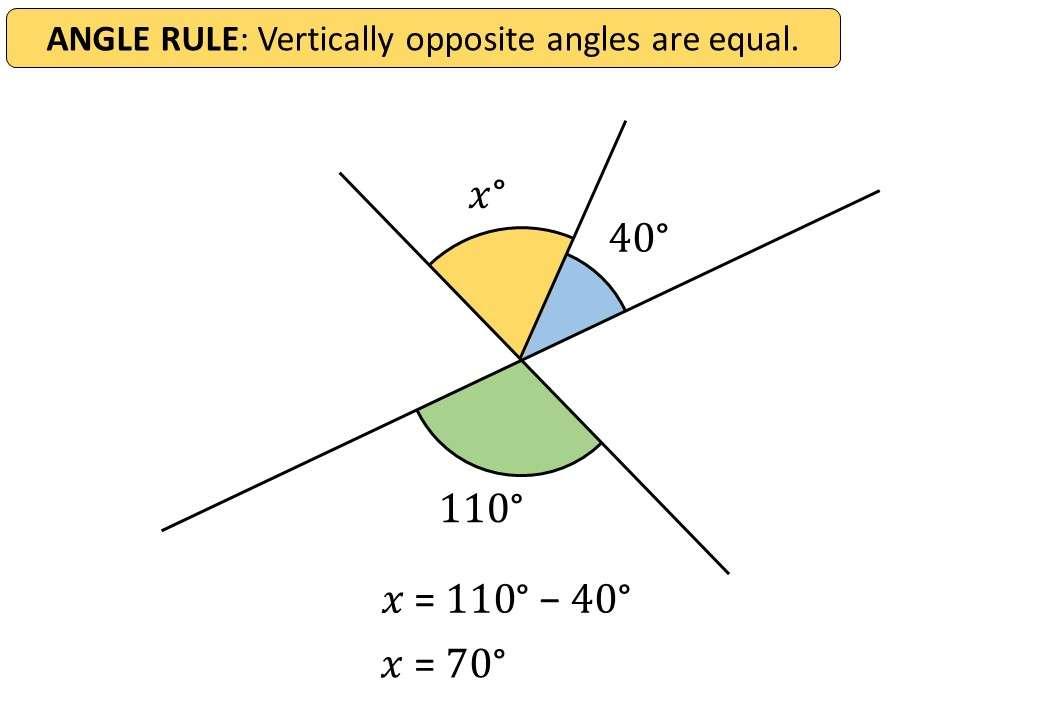 Angles - Vertically Opposite - Demonstration