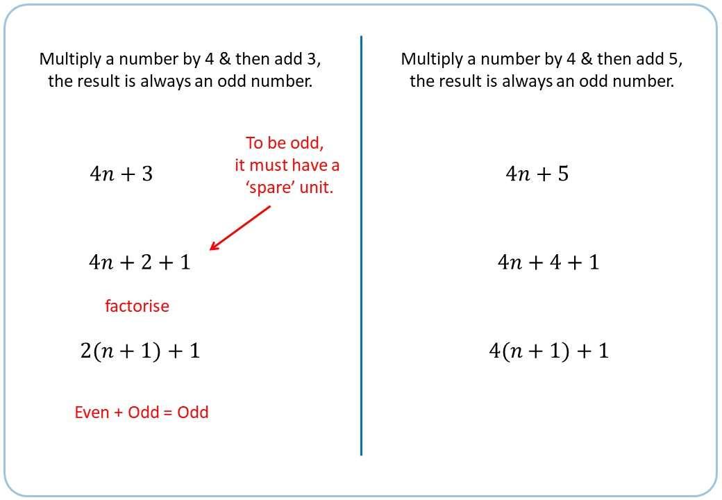 Algebraic Proofs - Demonstration