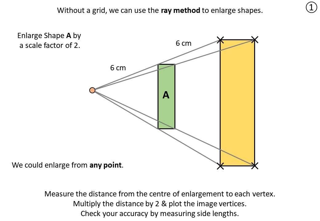 Enlargement - Ray Method - Demonstration