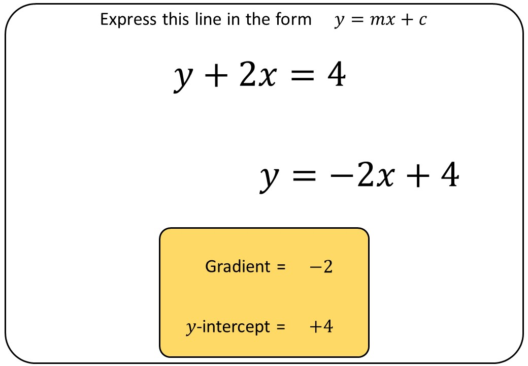 Equations of Lines - Finding Gradient & Intercept - Bingo OA