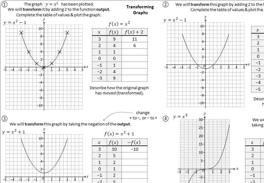 Graphs - Transformations - Worksheet A