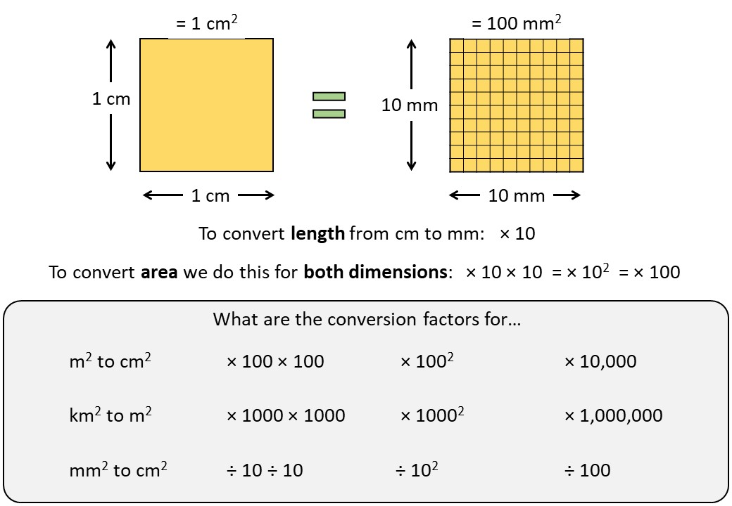 Converting Areas - Demonstration