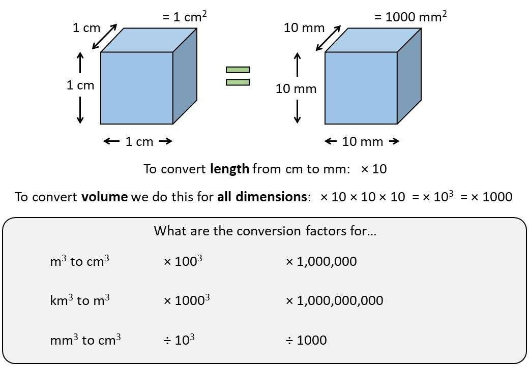 Converting Volumes - Demonstration