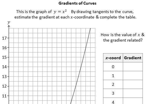 Differentiation - Worksheet A