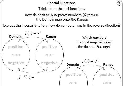 Evaluating Functions - IGCSE - Worksheet B