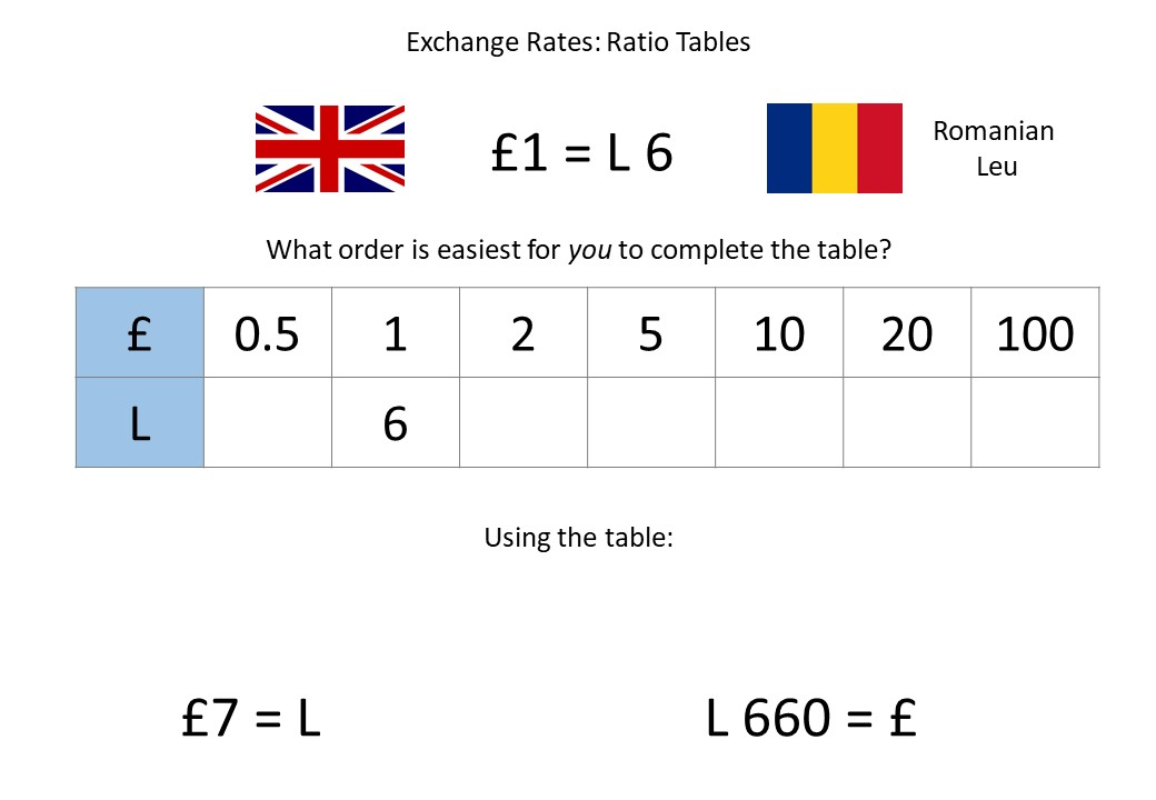 Exchange Rates - Non-Calculator - Demonstration