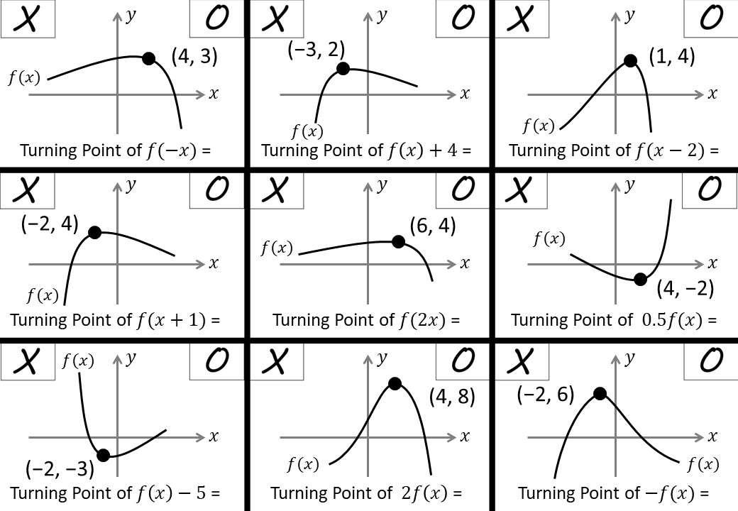 Graph Transformations - IGCSE - Noughts & Crosses