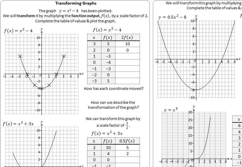Graph Transformations - IGCSE - Worksheet A