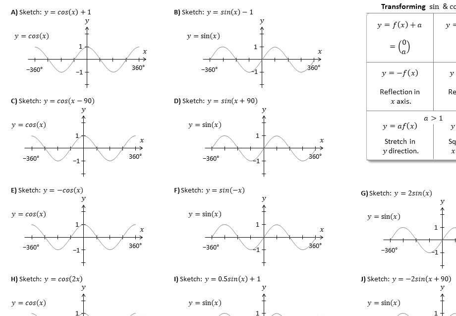 Graph Transformations - IGCSE - Worksheet B