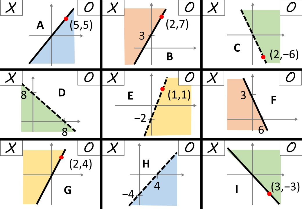 Linear Inequalities - Graphical - Unwanted Regions - Noughts & Crosses B