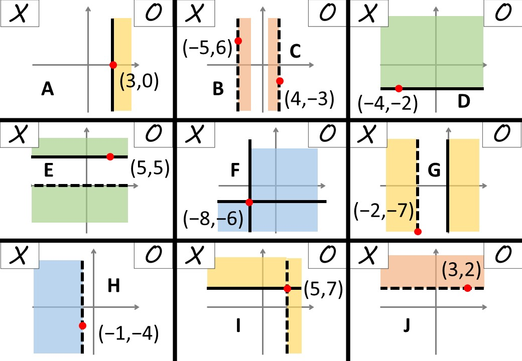 Linear Inequalities - Graphical - Unwanted Regions - Noughts & Crosses