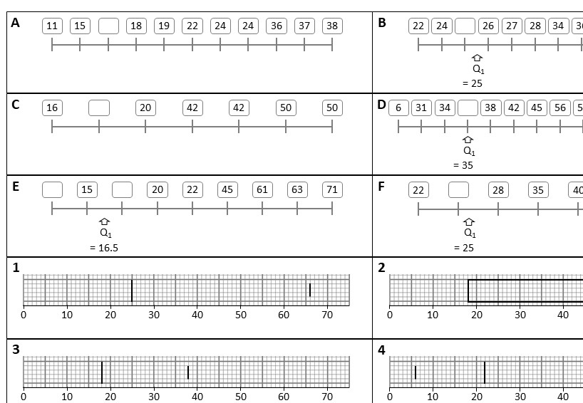Quartiles - With Box Plots - Card Complete & Match