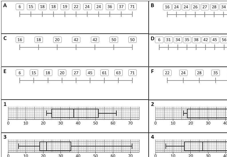 Quartiles - With Box Plots - Card Match